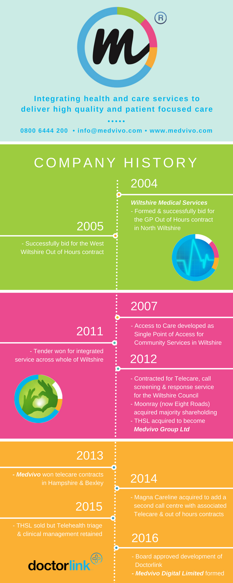 Medvivo history infographic
